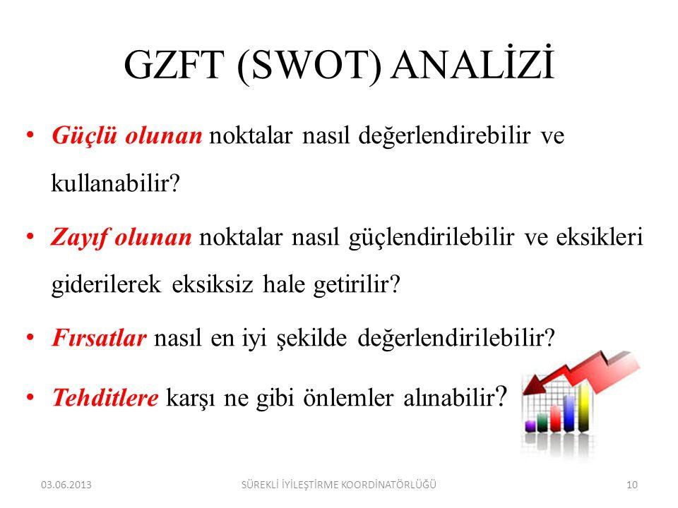 GZFT (SWOT) ANALİZİ • Güçlü olunan noktalar nasıl değerlendirebilir ve kullanabilir? • Zayıf olunan noktalar nasıl güçlendirilebilir ve eksikleri gide