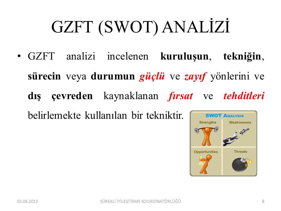 GZFT (SWOT) ANALİZİ • GZFT analizi incelenen kuruluşun, tekniğin, sürecin veya durumun güçlü ve zayıf yönlerini ve dış çevreden kaynaklanan fırsat ve tehditleri belirlemekte kullanılan bir tekniktir.