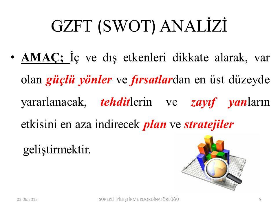 GZFT ( SWOT ) ANALİZİ • AMAÇ; İç ve dış etkenleri dikkate alarak, var olan güçlü yönler ve fırsatlardan en üst düzeyde yararlanacak, tehditlerin ve za