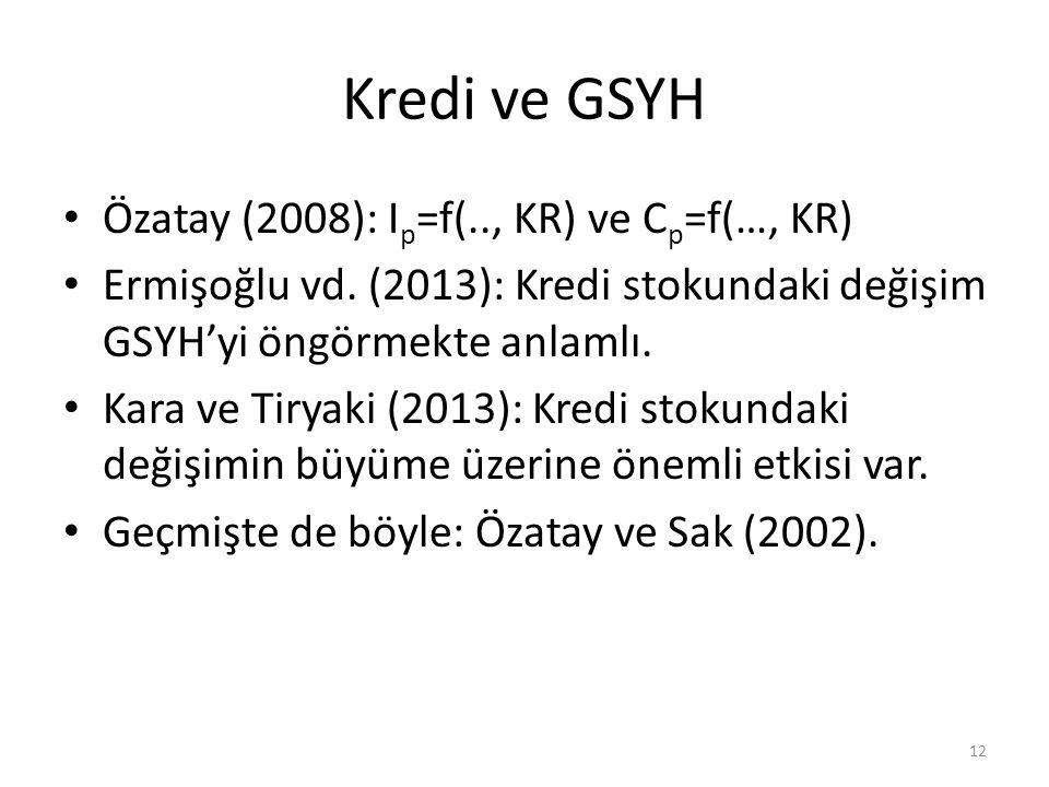 Kredi ve GSYH • Özatay (2008): I p =f(.., KR) ve C p =f(…, KR) • Ermişoğlu vd. (2013): Kredi stokundaki değişim GSYH'yi öngörmekte anlamlı. • Kara ve