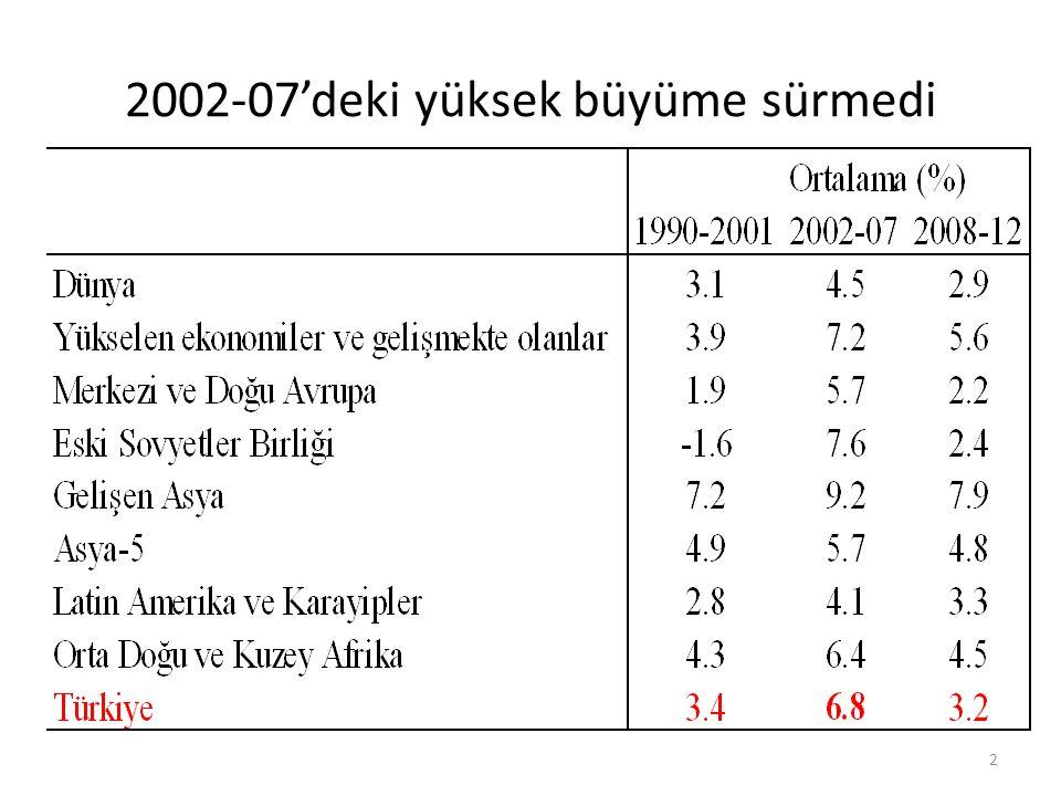 2002-07'deki yüksek büyüme sürmedi 2