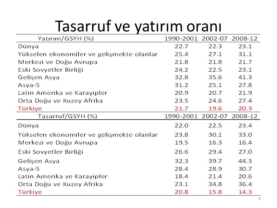 Tasarruf ve yatırım oranı 4