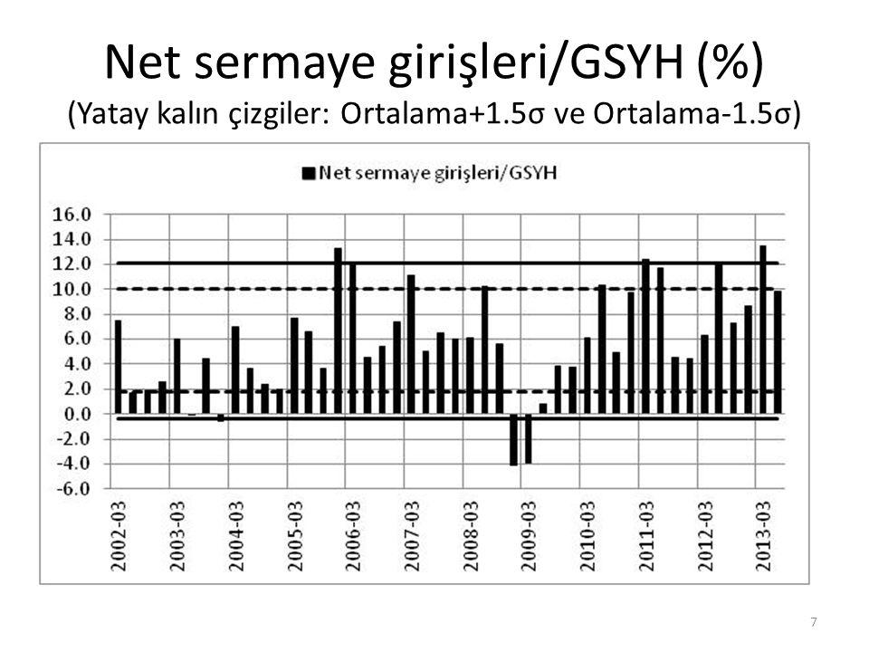 Net sermaye girişleri/GSYH (%) (Yatay kalın çizgiler: Ortalama+1.5σ ve Ortalama-1.5σ) 7