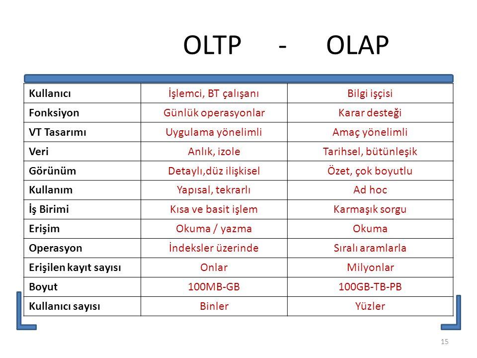 OLTP - OLAP Kullanıcıİşlemci, BT çalışanıBilgi işçisi FonksiyonGünlük operasyonlarKarar desteği VT TasarımıUygulama yönelimliAmaç yönelimli VeriAnlık,