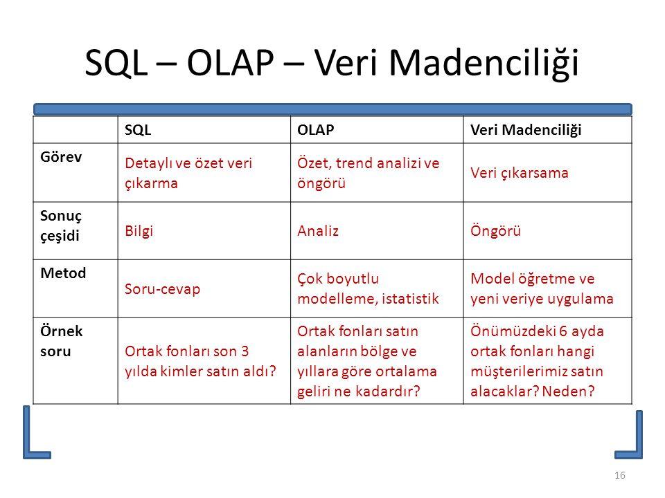SQL – OLAP – Veri Madenciliği SQLOLAPVeri Madenciliği Görev Detaylı ve özet veri çıkarma Özet, trend analizi ve öngörü Veri çıkarsama Sonuç çeşidi Bil