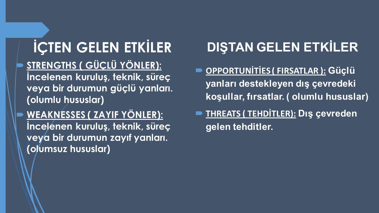 İÇTEN GELEN ETKİLER  STRENGTHS ( GÜÇLÜ YÖNLER): İncelenen kuruluş, teknik, süreç veya bir durumun güçlü yanları. (olumlu hususlar)  WEAKNESSES ( ZAY