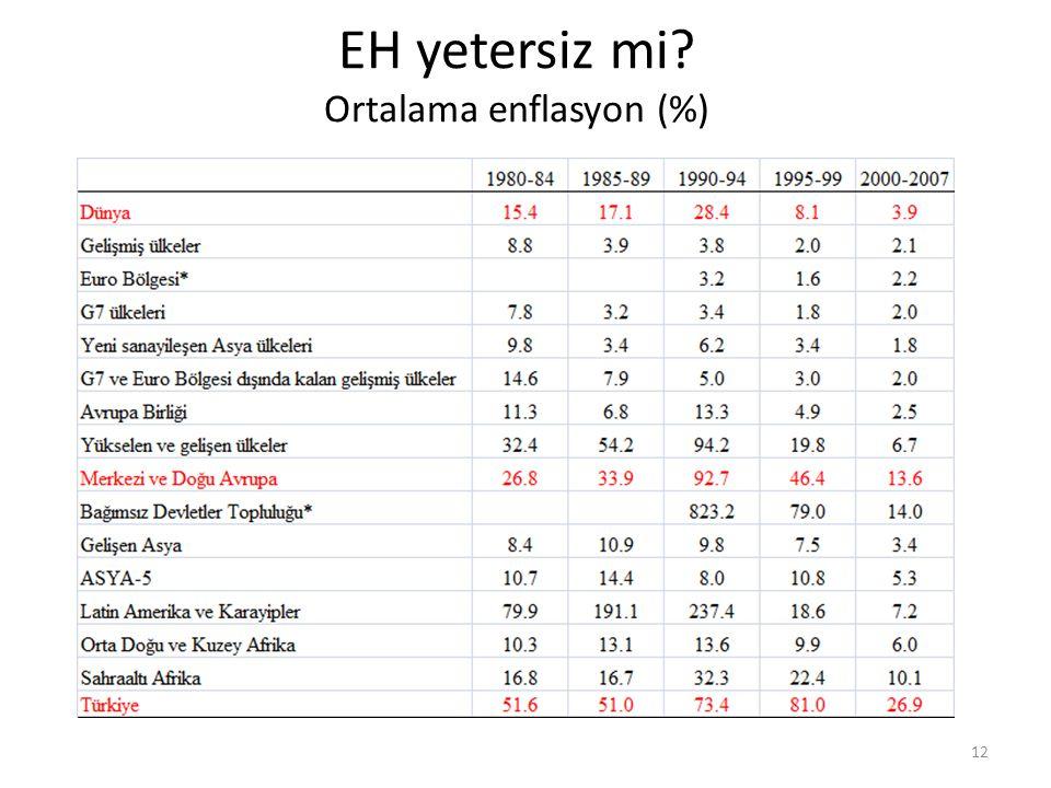 EH yetersiz mi? Ortalama enflasyon (%) 12