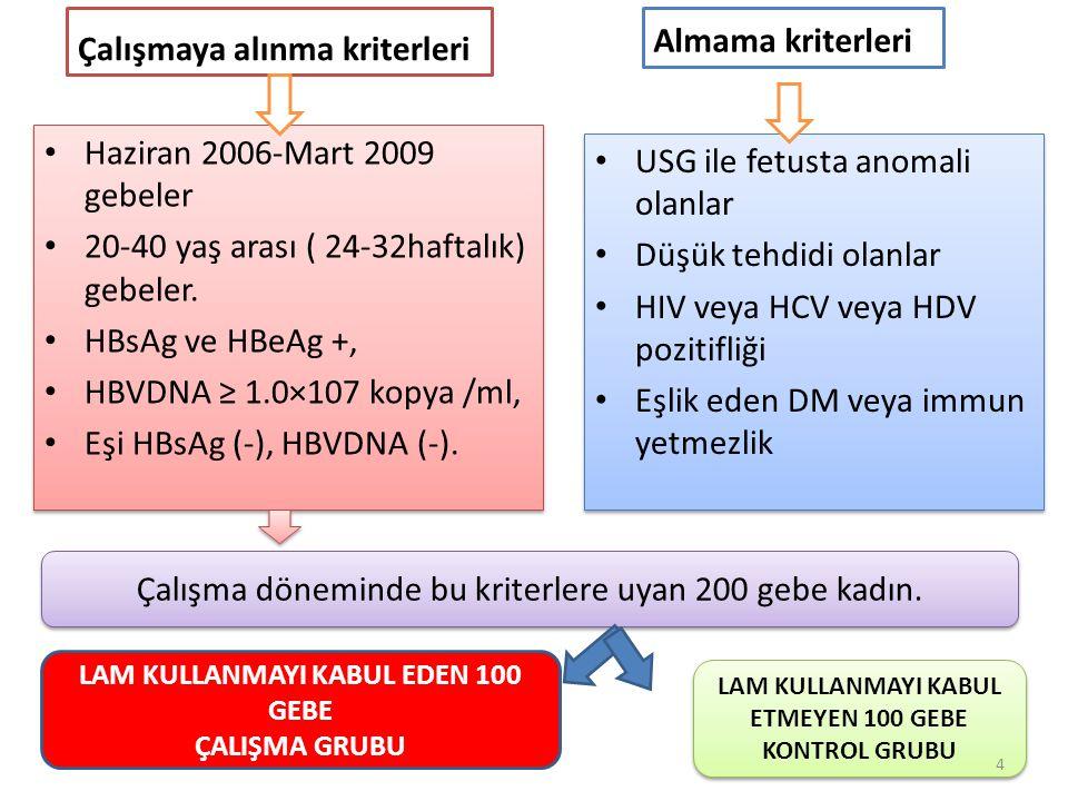 Çalışma dışı (n=15) 200 gebe Çalışma grubu LAM 100 mg (n=94) Normal ALT (<40 U/L) (n=46) Yüksek ALT grubu (ALT>40 U/L) (n=48) Kontrol grubu İlaç verilmedi (n= 91) Normal ALT (<40 U/L) (n=46) Yüksek ALT grubu (ALT>40 U/L) (n=45) 185 infanta aşı ve immun globulin uygulandı.