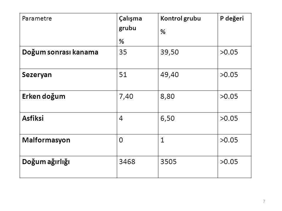 7 Parametre Çalışma grubu % Kontrol grubu % P değeri Doğum sonrası kanama3539,50>0.05 Sezeryan5149,40>0.05 Erken doğum7,408,80>0.05 Asfiksi46,50>0.05 Malformasyon01>0.05 Doğum ağırlığı34683505>0.05