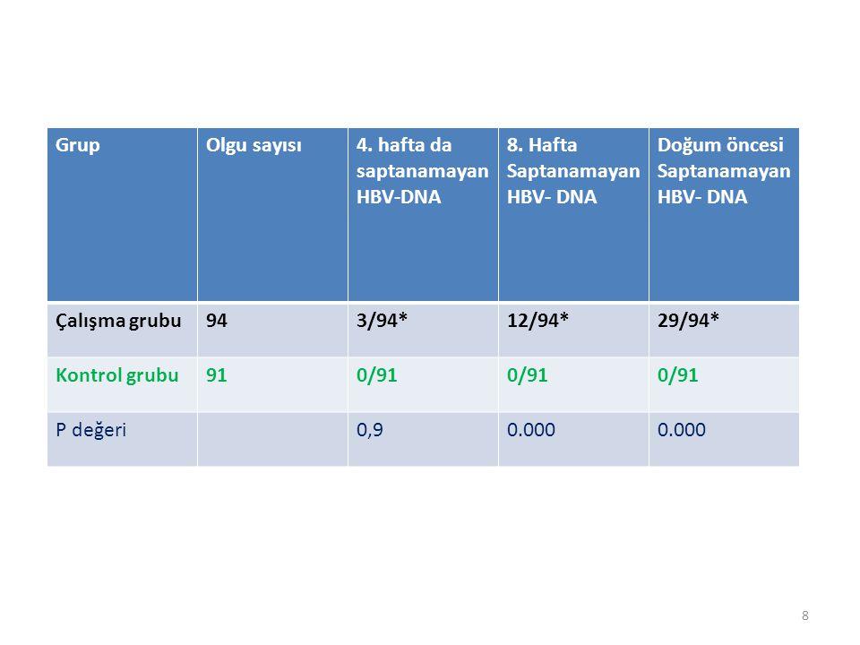 8 GrupOlgu sayısı4. hafta da saptanamayan HBV-DNA 8. Hafta Saptanamayan HBV- DNA Doğum öncesi Saptanamayan HBV- DNA Çalışma grubu943/94*12/94*29/94* K