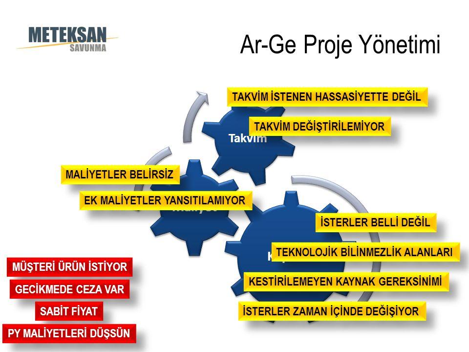 Ar-Ge Proje Yönetimi Kapsam Maliyet Takvim MÜŞTERİ ÜRÜN İSTİYOR GECİKMEDE CEZA VAR SABİT FİYAT İSTERLER BELLİ DEĞİL TEKNOLOJİK BİLİNMEZLİK ALANLARI TA