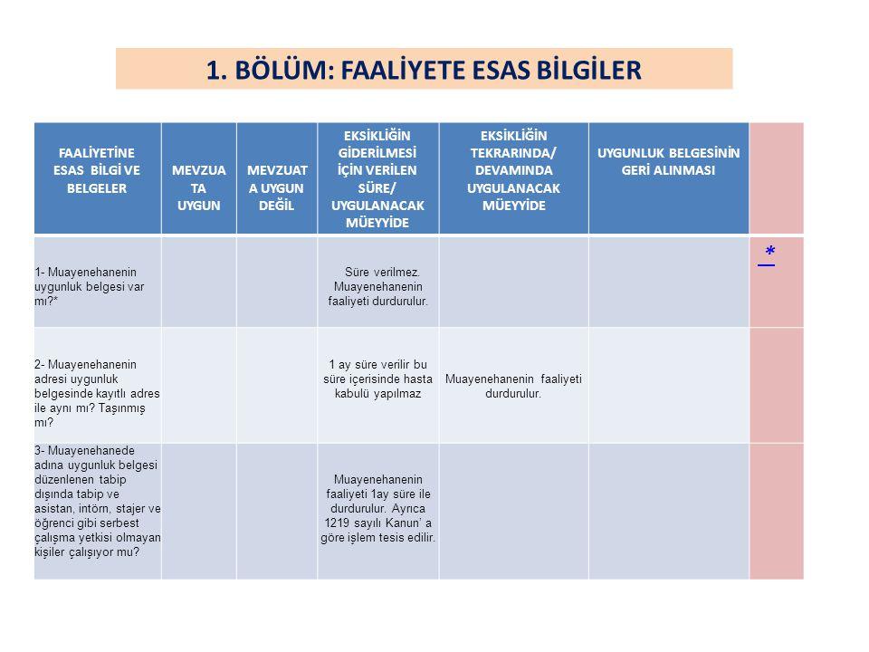 • EK-11(Ek:R.G-10/3/2010-27517) • SAĞLIK KURULUŞLARINDA BULUNDURULMASI ZORUNLU ASGARİ İLAÇ LİSTESİ 1 İsoptine ampul 3 adet 2 Heparine 3 adet 3 Kortikosteroid ampul 3 adet 4 Antispazmodik ampul 3 adet 5 Antianksietik ampul 3 adet 6 Methergine ampul 3 adet 7 Polivinil prolidine iyot sol.