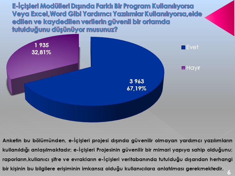 Anketin bu bölümünden, e-İçişleri projesi dışında güvenilir olmayan yardımcı yazılımların kullanıldığı anlaşılmaktadır; e-İçişleri Projesinin güvenili