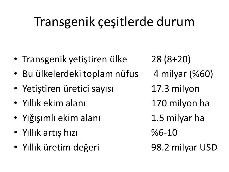 Transgenik çeşitlerde durum • Transgenik yetiştiren ülke 28 (8+20) • Bu ülkelerdeki toplam nüfus 4 milyar (%60) • Yetiştiren üretici sayısı17.3 milyon