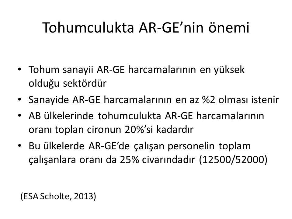 Tohumculukta AR-GE'nin önemi • Tohum sanayii AR-GE harcamalarının en yüksek olduğu sektördür • Sanayide AR-GE harcamalarının en az %2 olması istenir •