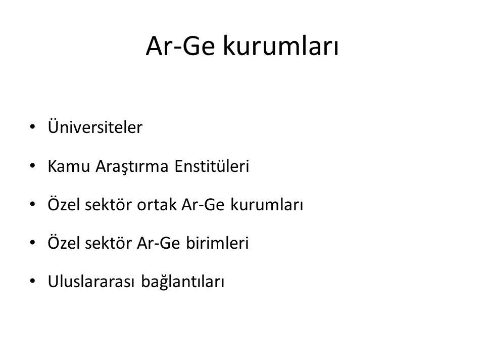 Ar-Ge kurumları • Üniversiteler • Kamu Araştırma Enstitüleri • Özel sektör ortak Ar-Ge kurumları • Özel sektör Ar-Ge birimleri • Uluslararası bağlantı