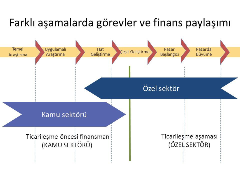 Temel Araştırma Uygulamalı Araştırma Hat Geliştirme Çeşit Geliştirme Pazar Başlangıcı Farklı aşamalarda görevler ve finans paylaşımı Pazarda Büyüme Ti