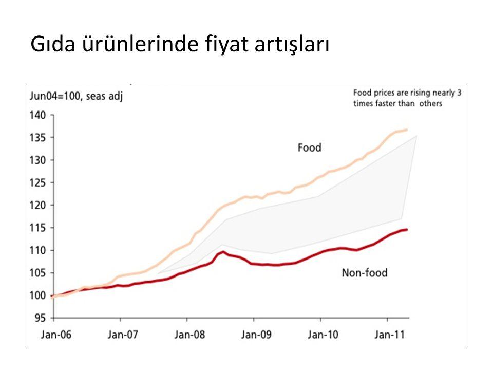 Gıda ürünlerinde fiyat artışları