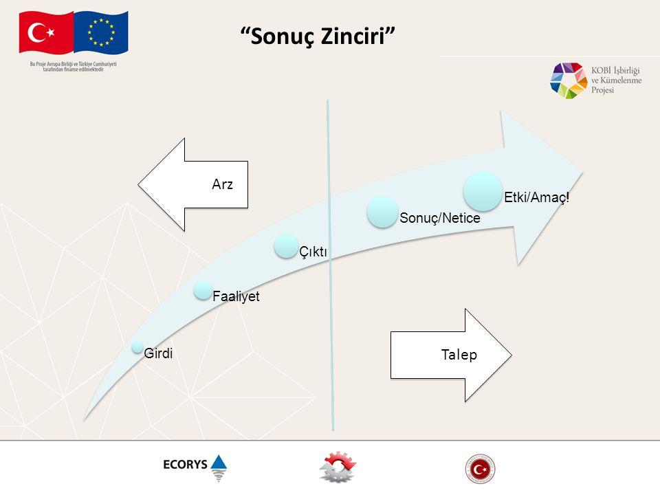 """Sonuç Zinciri"" Arz Talep"