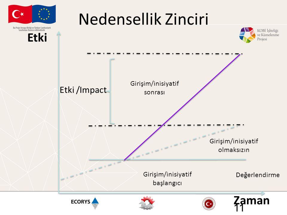 Nedensellik Zinciri 11 Etki /Impact Girişim/inisiyatif sonrası Etki Zaman Girişim/inisiyatif olmaksızın Girişim/inisiyatif başlangıcı Değerlendirme