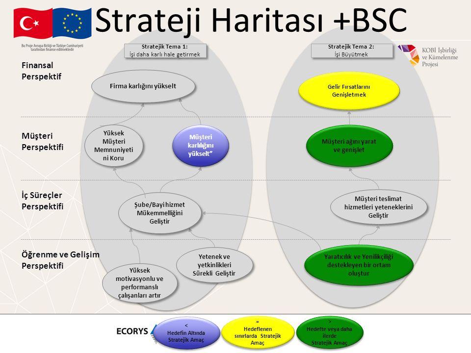 Strateji Haritası +BSC Stratejik Tema 1: İşi daha karlı hale getirmek Stratejik Tema 1: İşi daha karlı hale getirmek Gelir Fırsatlarını Genişletmek Finansal Perspektif Müşteri Perspektifi İç Süreçler Perspektifi Öğrenme ve Gelişim Perspektifi Müşteri ağını yarat ve genişlet Yüksek Müşteri Memnuniyeti ni Koru Şube/Bayi hizmet Mükemmelliğini Geliştir Müşteri teslimat hizmetleri yeteneklerini Geliştir Yüksek motivasyonlu ve performanslı çalışanları artır Yetenek ve yetkinlikleri Sürekli Geliştir Yaratıcılık ve Yenilikçiliği destekleyen bir ortam oluştur Müşteri karlılığını yükselt Firma karlığını yükselt Stratejik Tema 2: İşi Büyütmek Stratejik Tema 2: İşi Büyütmek = Hedeflenen sınırlarda Stratejik Amaç = Hedeflenen sınırlarda Stratejik Amaç < Hedefin Altında Stratejik Amaç < Hedefin Altında Stratejik Amaç > Hedefte veya daha ilerde Stratejik Amaç > Hedefte veya daha ilerde Stratejik Amaç