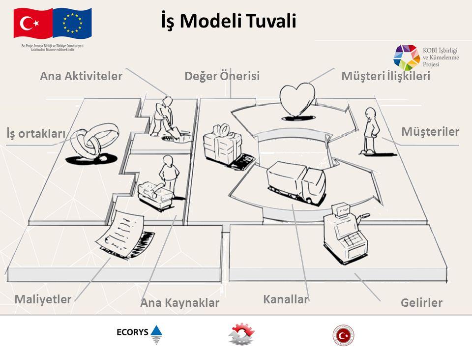 Ana AktivitelerDeğer ÖnerisiMüşteri İlişkileri Maliyetler Ana Kaynaklar Kanallar Gelirler İş Modeli Tuvali İş ortakları Müşteriler