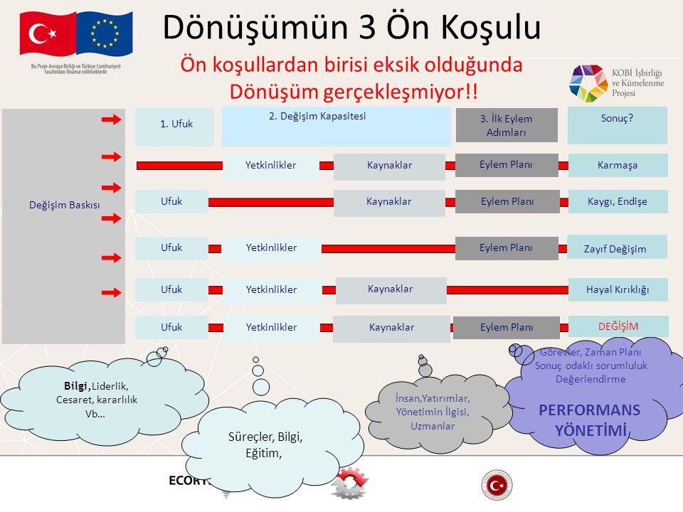 Yol Haritası, Geliştirme, Uygulama ve Değerlendirmeyi bütünleştirir Strateji Haritası (Geliştir) Değerlendir Strateji Uygulama (Uygula) Strateji Kurum Karnesi (Tercüme et & Uyumlandır)  Kurum Strateji Haritası  Bölüm Strateji haritaları  Strateji Kurum Karneleri  Girişim takımları  'KPI'lar  Hedefler  Bireysel hedefler ile karneleri uyumlandır  Çeyrek dönemli Stratejik yönetim toplantıları  Stratejik amaçların gözden geçirilmesi  KPI'ların ve Stratejik girişimlerdeki ilerlemelerin gözden geçirilmesi  Gerekli önlemlerin alınması  Başarıyı tanı ve ödüllendir  Strateji Haritasının ve Strateji Kurum Karnesinin gözden geçirilmesi  Strateji Haritasının ve Kurum Karnelerinin revize edilmesi EkimAralıkŞubatEkimKasım
