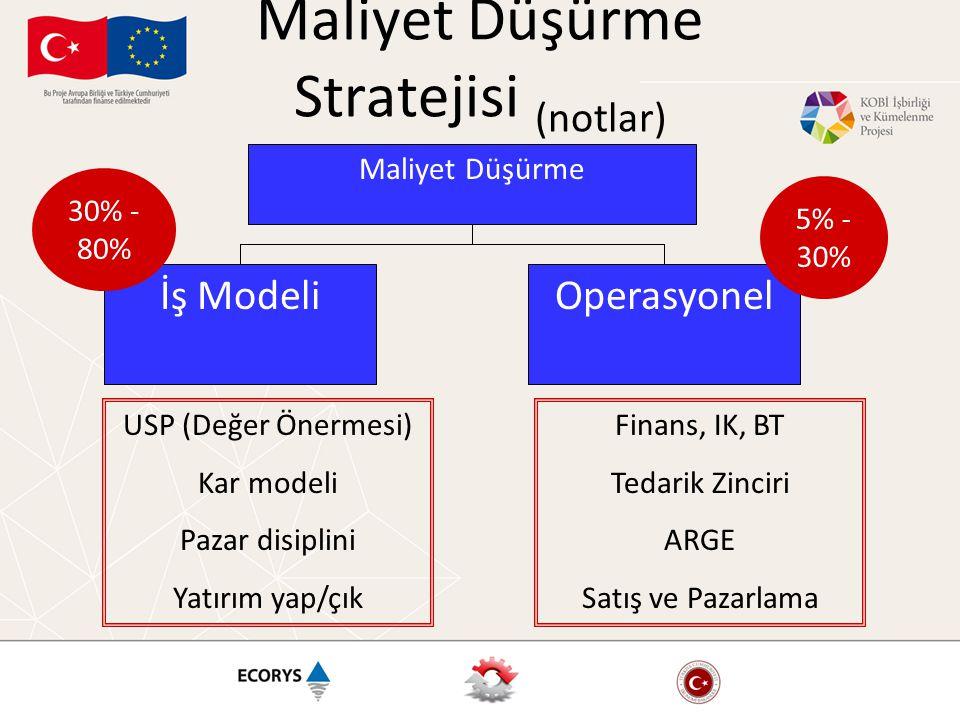 Maliyet Düşürme Stratejisi (notlar) Maliyet Düşürme İş Modeli USP (Değer Önermesi) Kar modeli Pazar disiplini Yatırım yap/çık Operasyonel Finans, IK, BT Tedarik Zinciri ARGE Satış ve Pazarlama 5% - 30% 30% - 80%