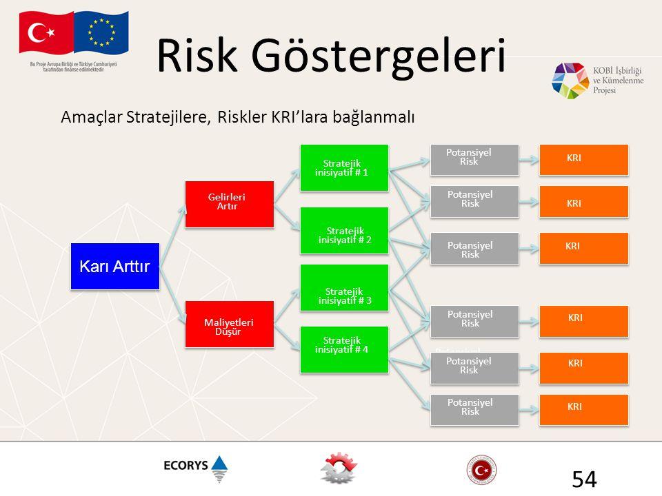 Risk Göstergeleri 54 Amaçlar Stratejilere, Riskler KRI'lara bağlanmalı Potansiyel Risk Karı Arttır Gelirleri Artır Maliyetleri Düşür Stratejik inisiyatif # 2 Stratejik inisiyatif # 3 Potansiyel Risk KRI Stratejik inisiyatif # 1 Stratejik inisiyatif # 4 KRI Potansiyel Risk