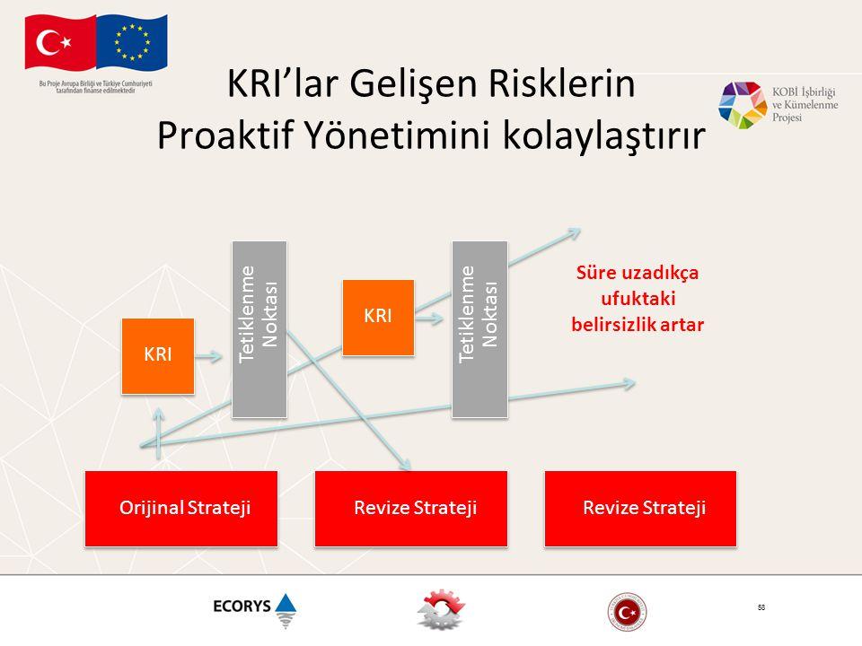 KRI'lar Gelişen Risklerin Proaktif Yönetimini kolaylaştırır 58 KRI Tetiklenme Noktası Orijinal Strateji KRI Tetiklenme Noktası Revize Strateji Süre uzadıkça ufuktaki belirsizlik artar