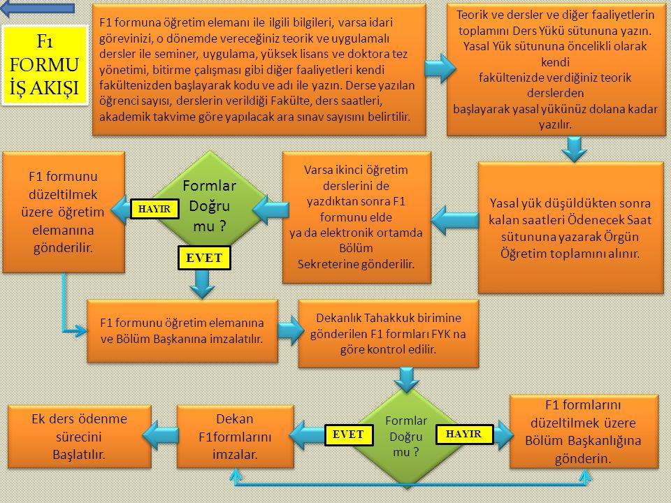 F1 formuna öğretim elemanı ile ilgili bilgileri, varsa idari görevinizi, o dönemde vereceğiniz teorik ve uygulamalı dersler ile seminer, uygulama, yük