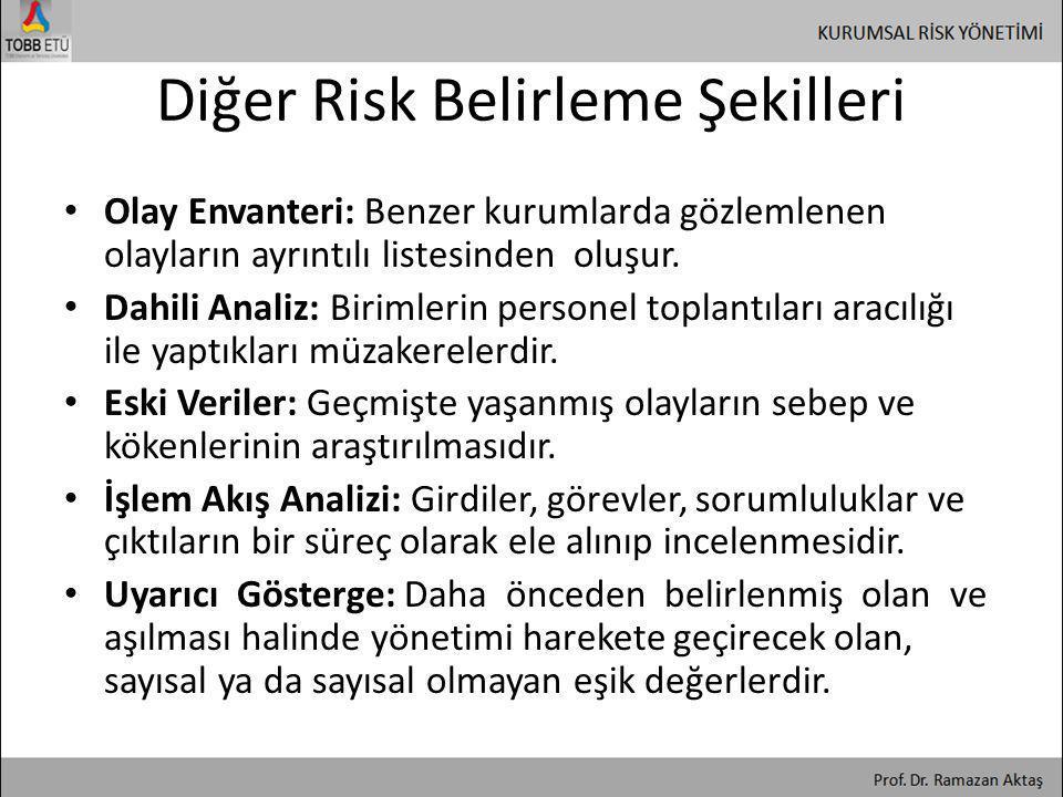 Diğer Risk Belirleme Şekilleri • Olay Envanteri: Benzer kurumlarda gözlemlenen olayların ayrıntılı listesinden oluşur. • Dahili Analiz: Birimlerin per