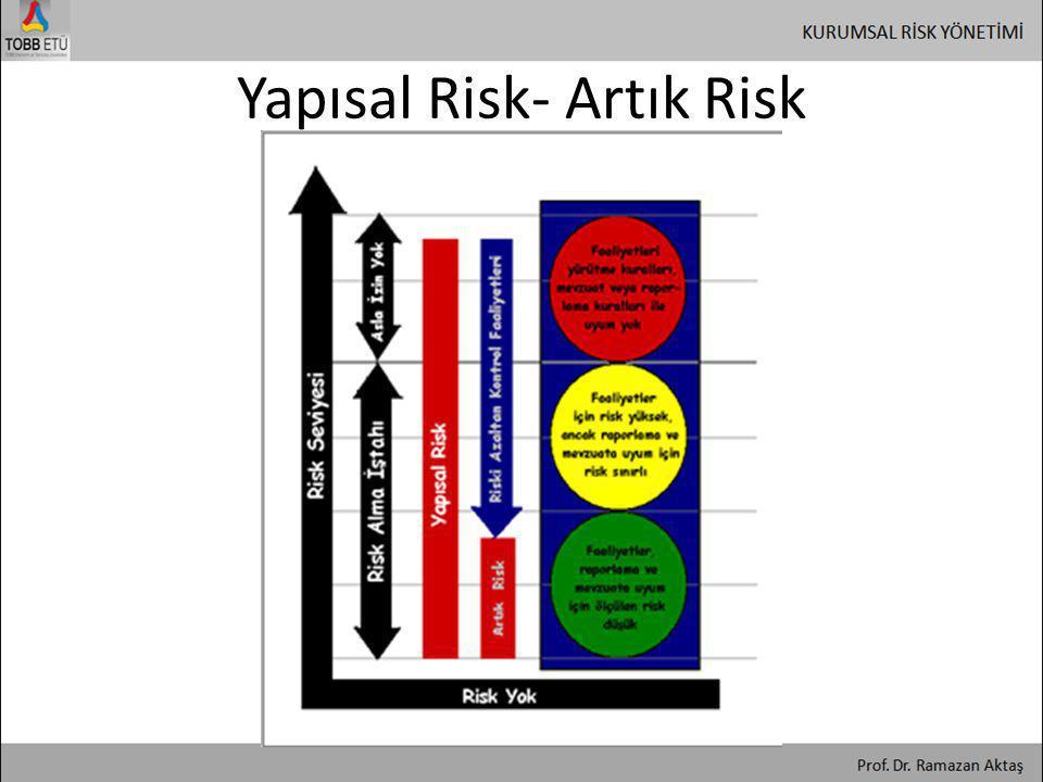 Yapısal Risk- Artık Risk