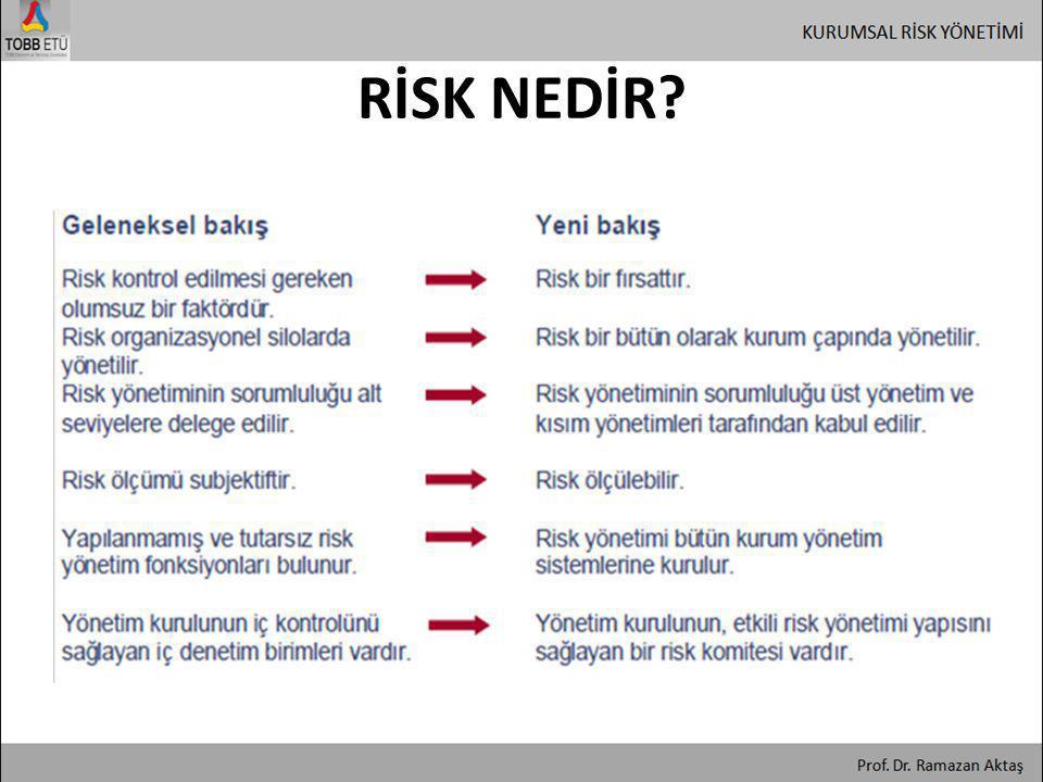 Risklerin tanımlanması • Riski yönetmek için kurumun hangi risklerle karşı karşıya olduğunu bilmesi ve onları değerlendirmesi gerekir.