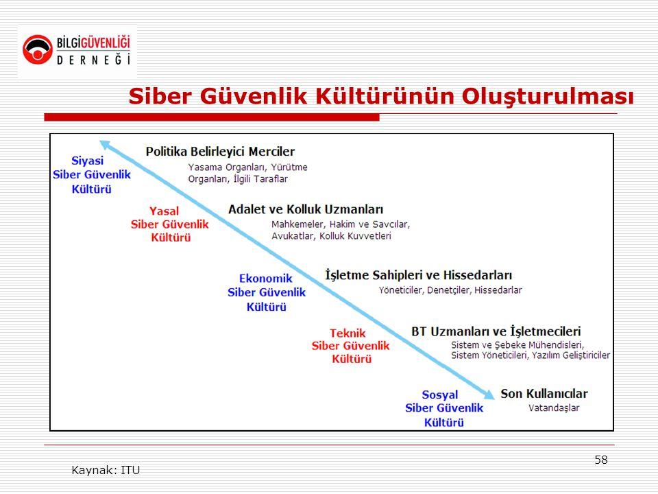 58 Siber Güvenlik Kültürünün Oluşturulması Kaynak: ITU