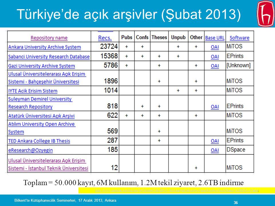 36 Türkiye'de açık arşivler (Şubat 2013) Toplam 50.000 kayıt http://www.opendoar.org/find.php?p=1&step=20&cID=217&format=table&sort=r.rName&sort=r.rNumOfItems%20DESC,r.rNamehttp://www.opendoar.org/find.php?p=1&step=20&cID=217&format=table&sort=r.rName&sort=r.rNumOfItems%20DESC,r.rName; Toplam = 50.000 kayıt, 6M kullanım, 1.2M tekil ziyaret, 2.6TB indirme Bilkent'te Kütüphanecilik Seminerleri, 17 Aralık 2013, Ankara