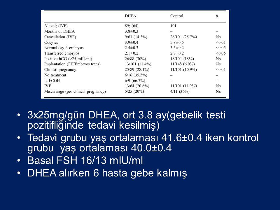 •3x25mg/gün DHEA, ort 3.8 ay(gebelik testi pozitifliğinde tedavi kesilmiş) •Tedavi grubu yaş ortalaması 41.6±0.4 iken kontrol grubu yaş ortalaması 40.