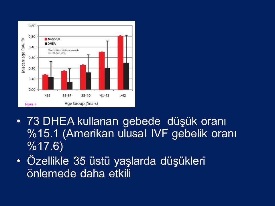 •73 DHEA kullanan gebede düşük oranı %15.1 (Amerikan ulusal IVF gebelik oranı %17.6) •Özellikle 35 üstü yaşlarda düşükleri önlemede daha etkili