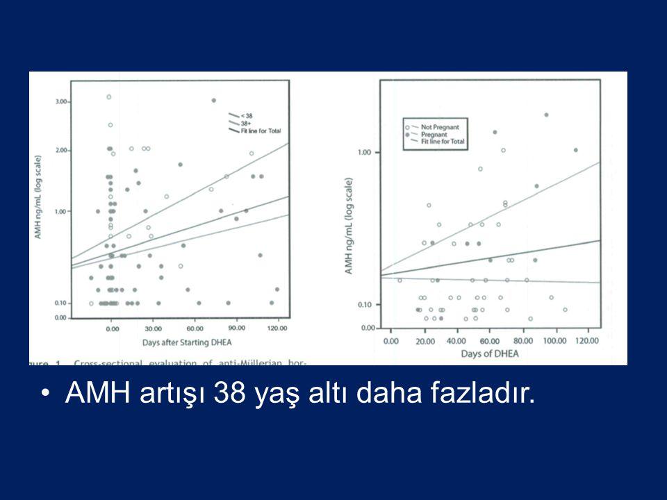 •AMH artışı 38 yaş altı daha fazladır.