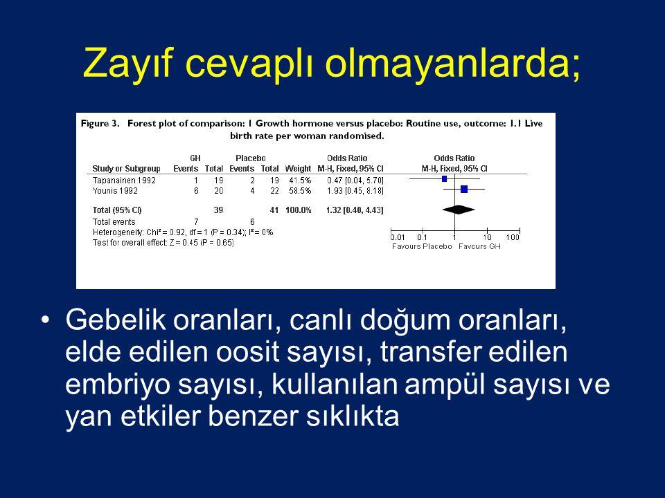 Zayıf cevaplı olmayanlarda; •Gebelik oranları, canlı doğum oranları, elde edilen oosit sayısı, transfer edilen embriyo sayısı, kullanılan ampül sayısı
