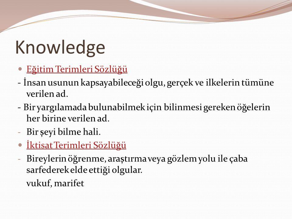 Knowledge  Eğitim Terimleri Sözlüğü Eğitim Terimleri Sözlüğü - İnsan usunun kapsayabileceği olgu, gerçek ve ilkelerin tümüne verilen ad. - Bir yargıl