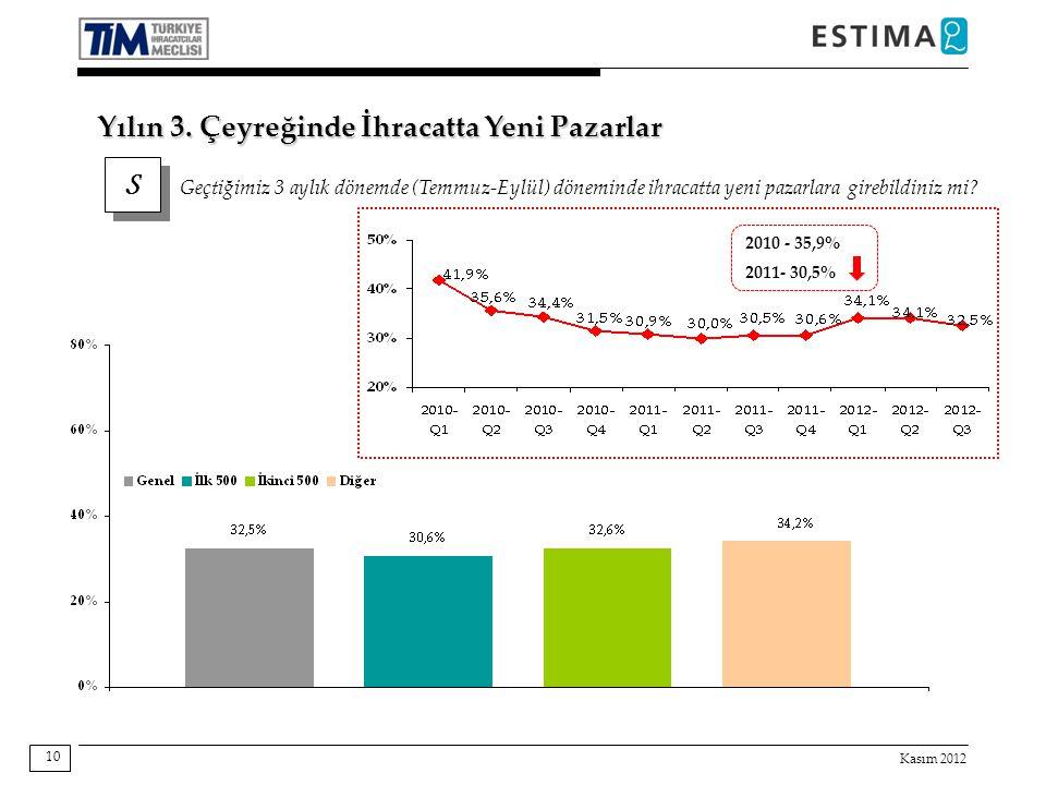 Kasım 2012 10 S S Geçtiğimiz 3 aylık dönemde (Temmuz-Eylül) döneminde ihracatta yeni pazarlara girebildiniz mi? Yılın 3. Çeyreğinde İhracatta Yeni Paz