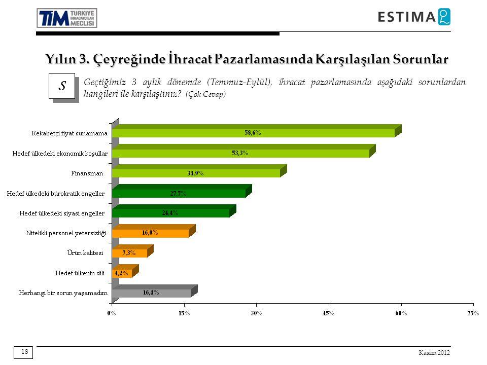 Kasım 2012 18 S S Geçtiğimiz 3 aylık dönemde (Temmuz-Eylül), ihracat pazarlamasında aşağıdaki sorunlardan hangileri ile karşılaştınız? (Çok Cevap) Yıl