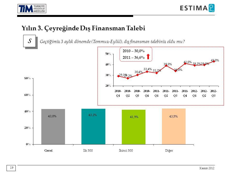 Kasım 2012 19 S S Geçtiğimiz 3 aylık dönemde (Temmuz-Eylül), dış finansman talebiniz oldu mu? Yılın 3. Çeyreğinde Dış Finansman Talebi 2010 – 30,0% 20