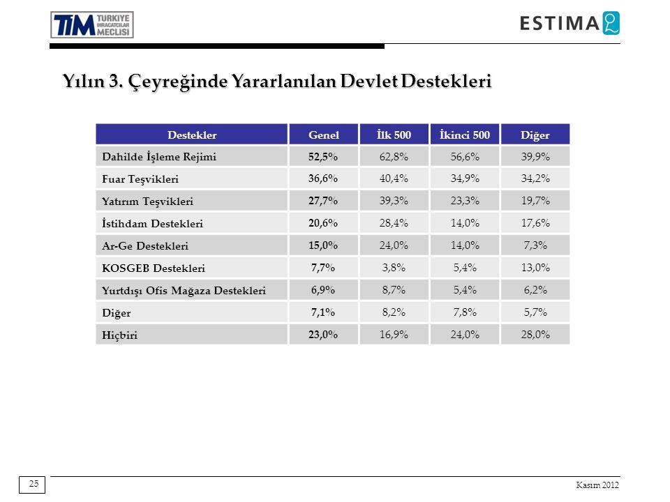 Kasım 2012 25 Destekler Genelİlk 500İkinci 500Diğer Dahilde İşleme Rejimi 52,5%62,8%56,6%39,9% Fuar Teşvikleri 36,6%40,4%34,9%34,2% Yatırım Teşvikleri