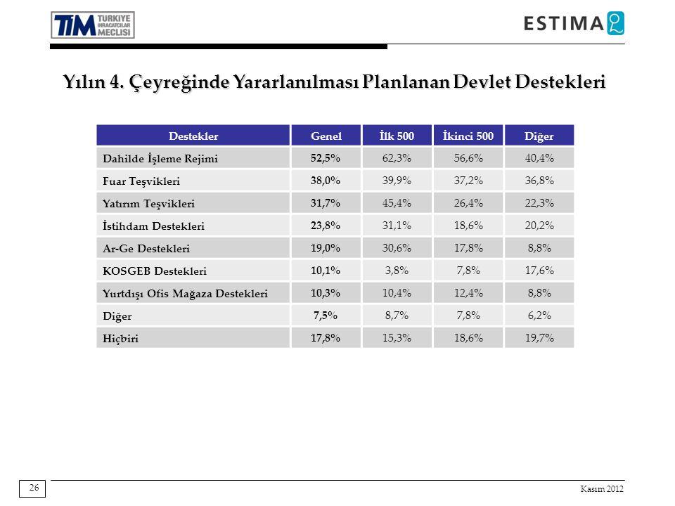 Kasım 2012 26 Destekler Genelİlk 500İkinci 500Diğer Dahilde İşleme Rejimi 52,5%62,3%56,6%40,4% Fuar Teşvikleri 38,0%39,9%37,2%36,8% Yatırım Teşvikleri
