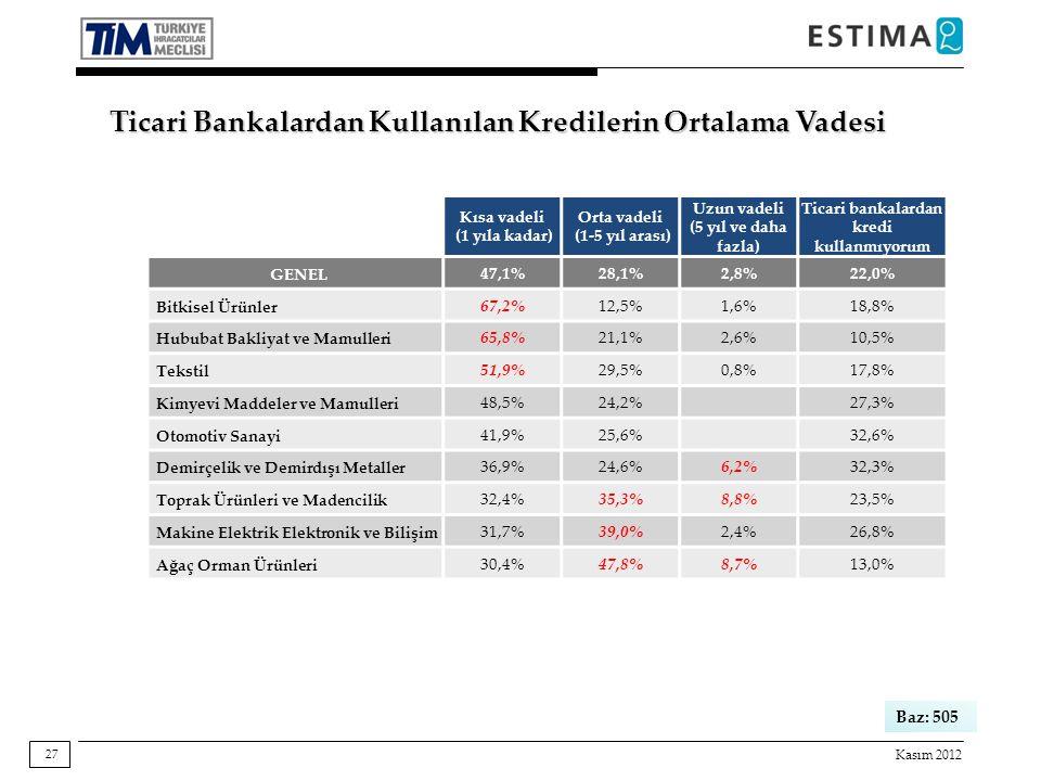 Kasım 2012 27 Baz: 505 Ticari Bankalardan Kullanılan Kredilerin Ortalama Vadesi Kısa vadeli (1 yıla kadar) Orta vadeli (1-5 yıl arası) Uzun vadeli (5