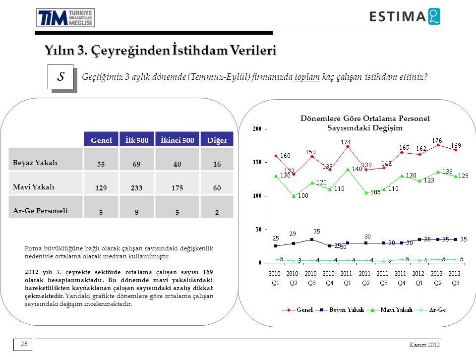Kasım 2012 28 Yılın 3. Çeyreğinden İstihdam Verileri S S Geçtiğimiz 3 aylık dönemde (Temmuz-Eylül) firmanızda toplam kaç çalışan istihdam ettiniz? Gen