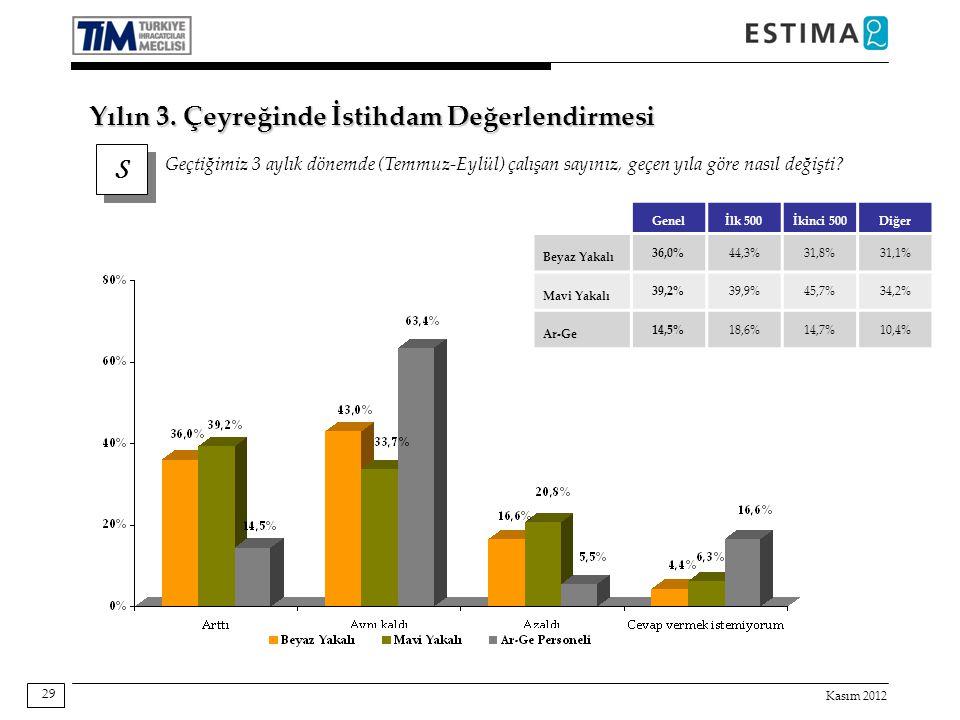 Kasım 2012 29 Genelİlk 500İkinci 500Diğer Beyaz Yakalı 36,0%44,3%31,8%31,1% Mavi Yakalı 39,2%39,9%45,7%34,2% Ar-Ge 14,5%18,6%14,7%10,4% S S Geçtiğimiz