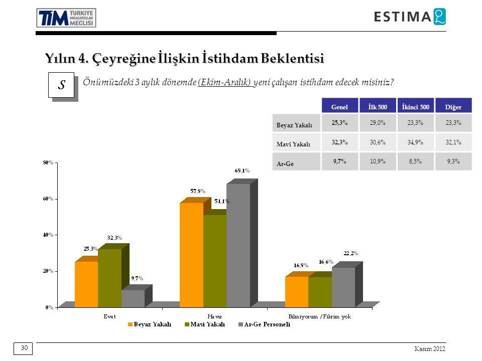 Kasım 2012 30 Genelİlk 500İkinci 500Diğer Beyaz Yakalı 25,3%29,0%23,3% Mavi Yakalı 32,3%30,6%34,9%32,1% Ar-Ge 9,7%10,9%8,5%9,3% S S Önümüzdeki 3 aylık
